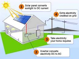 Eight Things While Fixing A Deal With Your Solar Panels