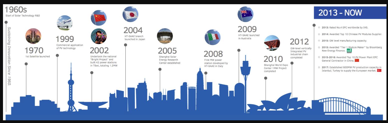HT Solar panels Australia